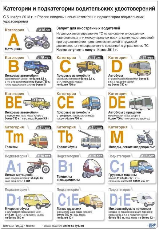 Автошкола / обучение водителей категории b