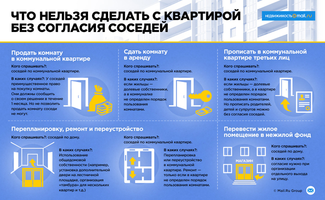 Согласие на продажу комнаты в коммунальной квартире